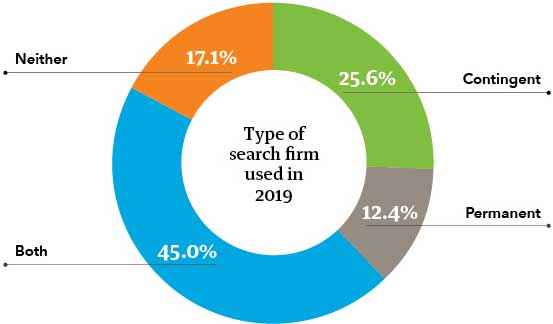 Chart showing search firm usage